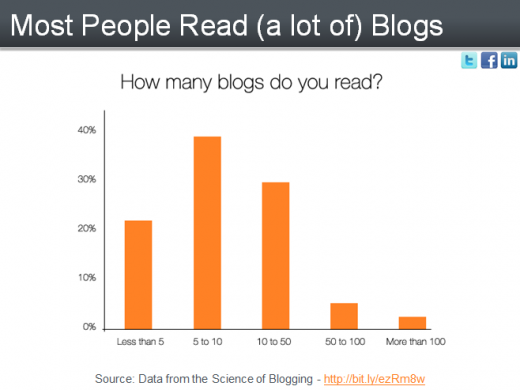 How many Blogs read Weekly